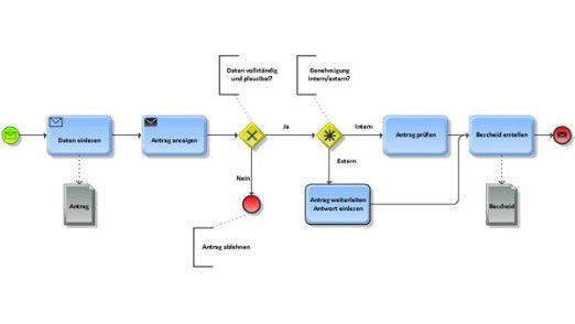 Darstellung eines einfachen Genehmigungsprozesses in BPMN