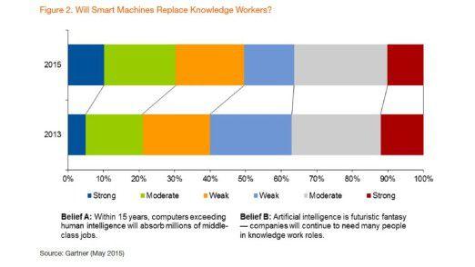 """Die Gartner """"CEO and business leader survey"""" zeigt, wie sich die Einstellung zum Thema Arbeitsplatzabbau durch Technologie verändert."""