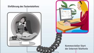 In der Wolke telefonieren: Cloud-Telefonie im Überblick - Foto: sipgate GmbH