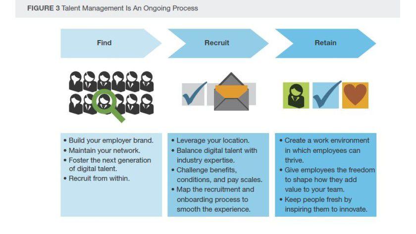 Forrester beschreibt Talent Management als ständigen Prozess.