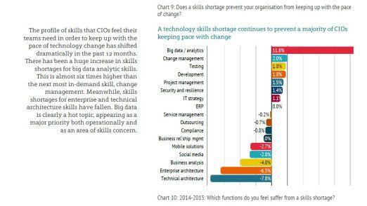 Die Grafik zeigt, in welchen Bereichen sich der Fachkräftemangel im vergangenen Jahr verschärft und wo er sich entspannt hat.