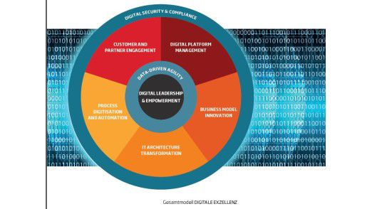 Sopra Sterias Systematik der zehn Felder digitaler Exzellenz
