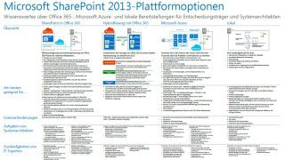 Windows, Exchange, SharePoint und Co.: Kostenlose Microsoft-Poster zum Download - Foto: Microsoft