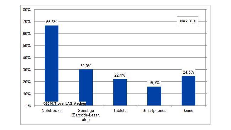 Diskrepanz zwischen Erwartungen und betrieblicher Praxis: Nur 15 bis 22 Prozent der ERP-Installationen werden über Tablets und Smartphones abgerufen.