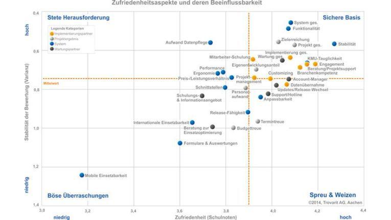 """Böse Überraschung: Der Punkt """"Mobile Einsetzbarkeit der ERP-Software"""" belegt im Rahmen der Studie """"ERP in der Praxis"""" mit deutlichem Abstand den letzten Platz unter den bewerteten Zufriedenheitsfaktoren."""