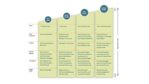 Entwicklungsstufen zur Business-orientierten IT