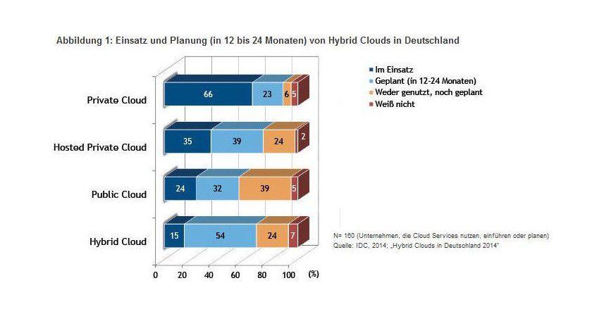 Vier von fünf Unternehmen setzen Cloud Computing ein oder planen dies für die nächsten 12 bis 15 Monate.