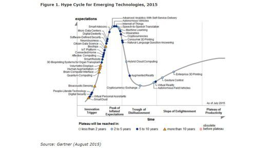 Im Gartner Hype Cycle Emerging Technologies 2015 befindet sich IoT an der Spitze, eine neue Bewertung soll in einem Monat erfolgen.
