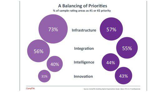 Die blassvioletten Kreise links zeigen, wie CIOs ihre Prioritäten vor fünf Jahren gewichten. Rechts in frischem Lila sieht man, wie sich die Verhältnisse seither ausbalanciert haben.