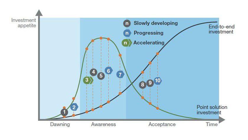 Forresters grafische Darstellung der zehn Technologie-Trends für 2016 bis 2018 erinnert ein wenig an Gartners Hype Cycle.