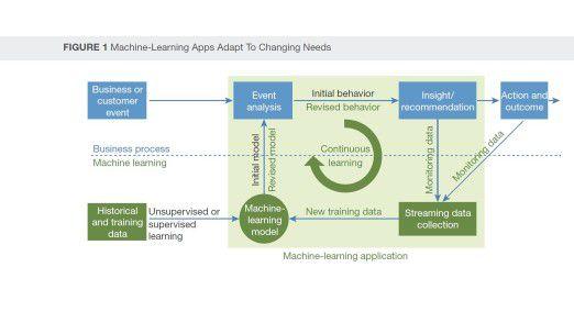 In dieser Grafik skizziert Forrester, wie Machine Learning funktioniert.
