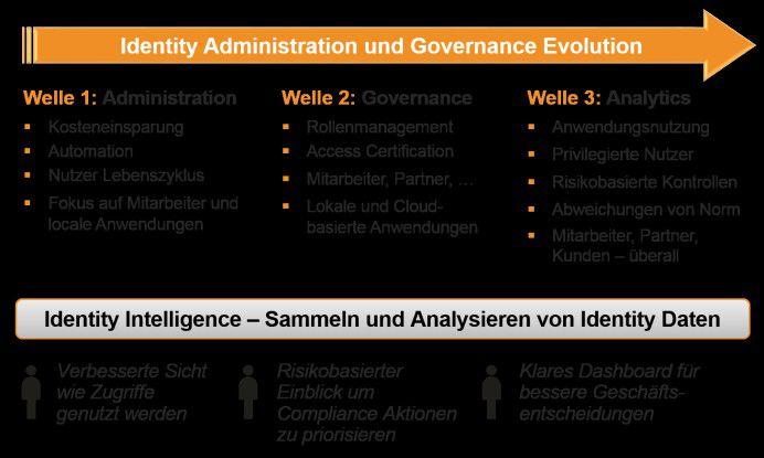 Abbildung 1: Die Evolution des Identity Managements von einfacher Administration zu präventiver Analyse.