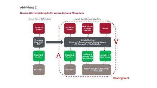 Abbildung 2: Lineare Wertschöpfungskette versus digitales Ökosystem