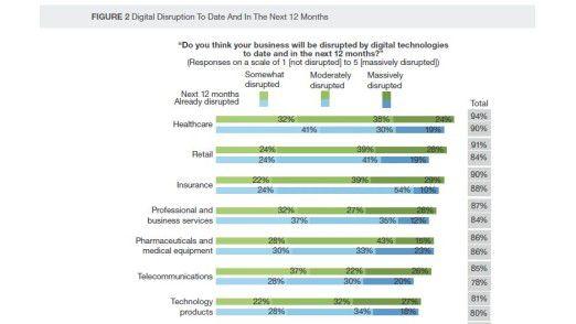Insbesondere die Branchen Healthcare, Handel und Versicherungen spüren bereits den Einfluss der Digitalisierung.