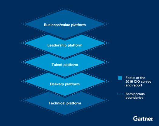 Unternehmen müssen sich um die Plattformen kümmern, wollen sie mit ihren anstehenden Digitalisierungsvorhaben Erfolg haben, sagt Gartner.