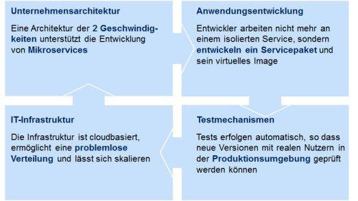 Folgende Faktoren sind für den DevOps-Einsatz in einer IT-Umgebung der 2 Geschwindigkeiten wichtig
