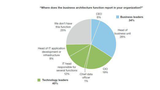 Die Grafik zeigt, dass Business Architects häufiger an die IT als ans Business berichten.