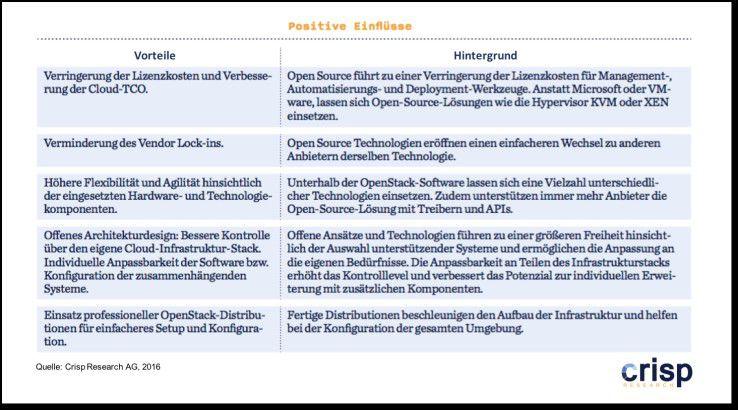 OpenStack: Positive Einflüsse