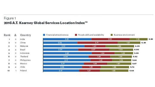 Die Top Ten aus A.T. Kearneys Global Services Location Index 2016. Spitzenreiter ist Indien.