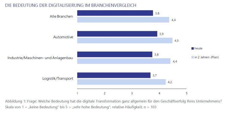 Die Bedeutung der Digitalisierung im Branchenvergleich.
