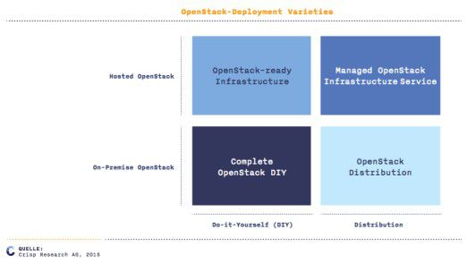 OpenStack Deployment-Varianten