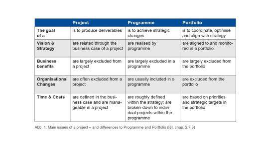 In ihrer Studie ruft die GPM (Deutsche Gesellschaft für Projektmanagement) mit diesem Chart in Erinnerung, worauf es beim Projektmanagement generell ankommt - unabhängig von der Internationalität.