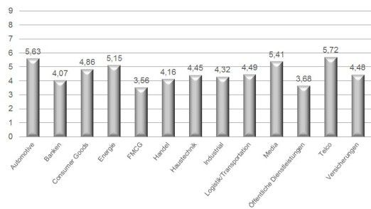 Die Grafik zeigt, welchen Reifegrad die einzelnen Branchen auf der 10er-Skala von DTG (Digital Transformation Group) insgesamt erreichen.