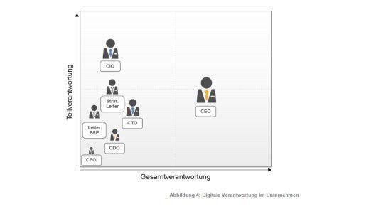 Die Hauptverantwortung für die Digitalisierung liegt laut Detecon-Studie noch immer bei CEO und CIO.