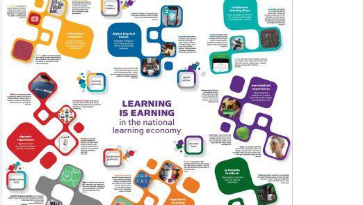 Die Learning Map zeigt, wie in einer Welt gelernt wird, in der physische und digitale Grenzen verschwimmen.