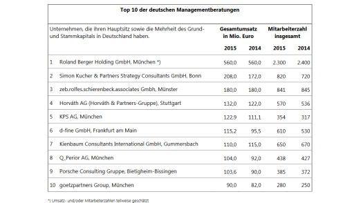 Lünendonk 2016 Top 10 der deutschen Managementberatungen