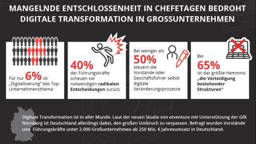 Die wichtigsten Ergebnisse der Studie von Etventure und GfK Nürnberg im Überblick.
