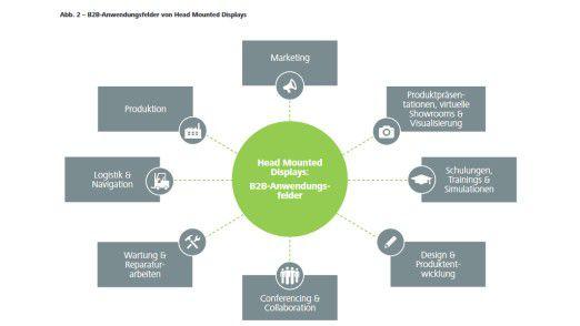 Deloitte sieht vielfältige Einsatzmöglichkeiten für Head Mountained Displays im B2B-Bereich.