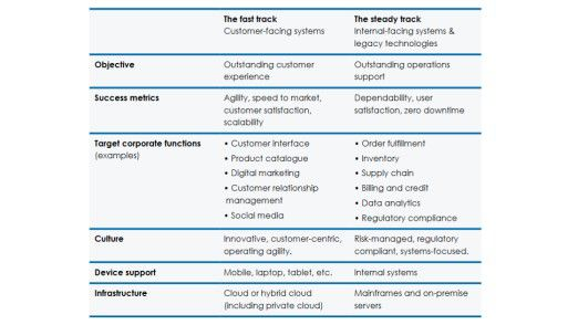 Transformation in zwei Geschwindigkeiten: An diesem Modell können sich CIOs bei der digitalen Transformation orientieren.