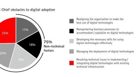 Die Grafik zeigt, welche Faktoren laut Studie die Digitalisierung in der Fertigungsbranche behindern.
