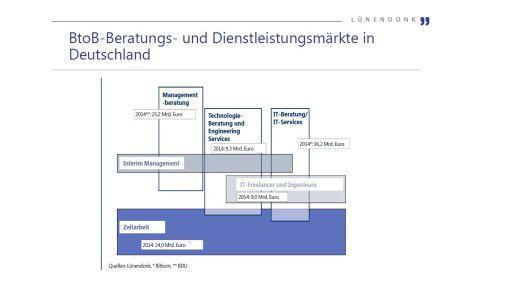 Verteilung der Beratungsumsätze 2014
