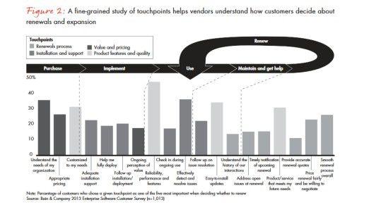 Grafik 1: Für Bain gliedert sich der Kaufprozess in Einkauf, Implementierung, Nutzung, Wartung und Erneuerung.