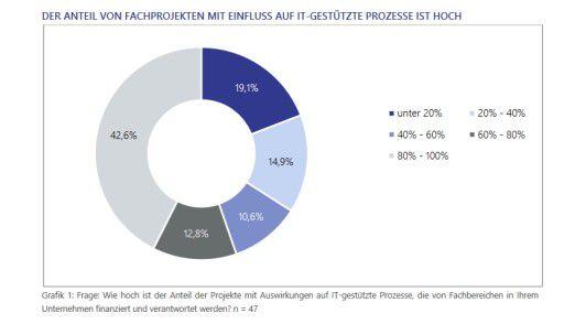 Insgesamt beziffern fast sechs von zehn Befragten den Anteil der Projekte, die sich auf IT-gestützte Prozesse auswirken, auf 60 bis hundert Prozent.