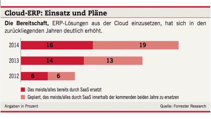 Cloud-ERP: Einsatz und Pläne