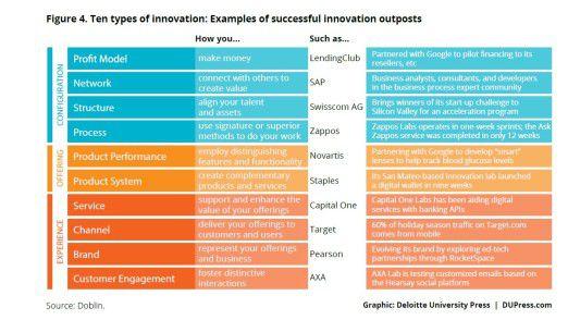 Auf zehn Arten kann man im Silicon Valley innovativ sein. Deloitte benennt dazu jeweils ein Fallbeispiel.