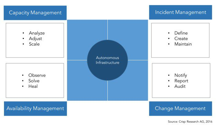 Eigenschaften einer Autonomous Infrastructure