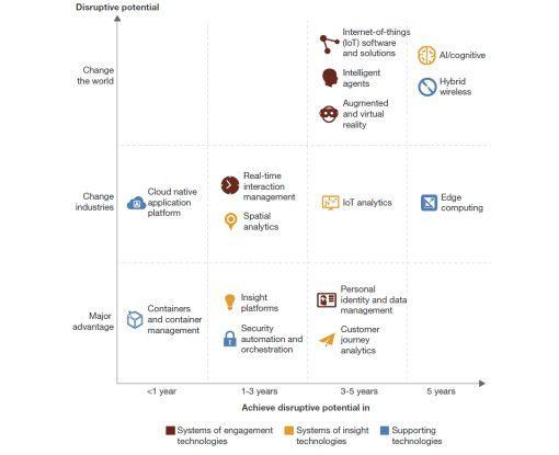 Forrester listet 15 Technologien auf, die bis 2021 das Business verändern werden.