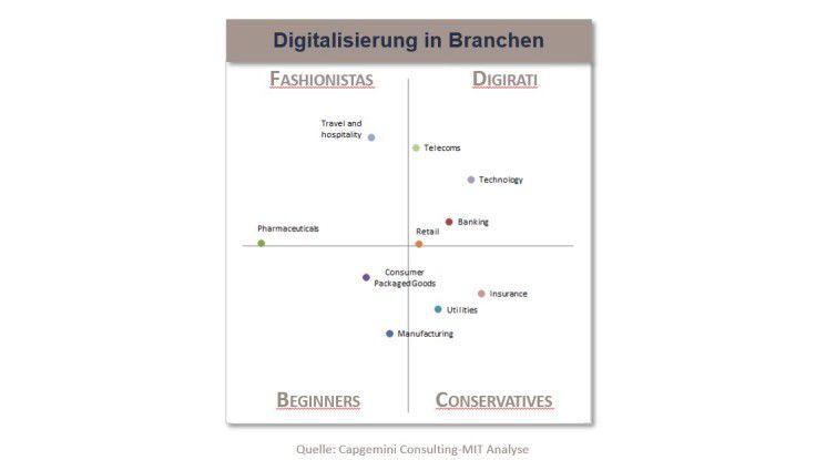 Digitalisierung in Branchen