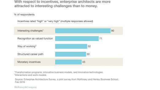 Die Grafik zeigt, dass sich EA-Profis nicht in allererster Linie durch Geld motivieren lassen.