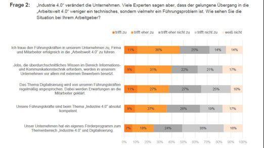 Studienergebnisse vom Berater ROC aus Deutschland: Mehr als 1000 Befragte äußern sich mehrheitlich zurückhaltend über die Arbeitswelt 4.0.