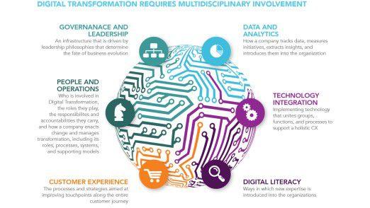 Für den Marktorscher Altimeter erfordert Digitalisierung einen interdisziplinären Ansatz.