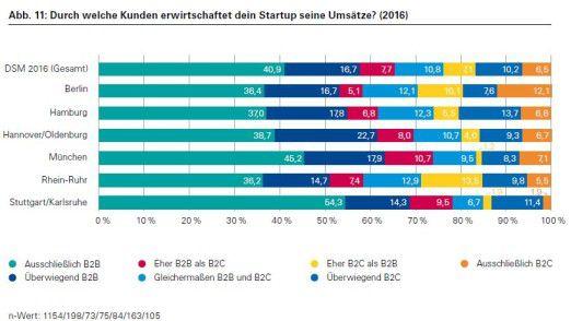 Die Grafik zeigt, dass deutsche Startups deutlich stärker im B2B-Bereich aktiv sind als im Geschäft mit Endverbrauchern.