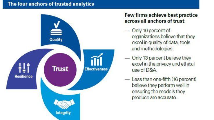 Die vier Vertrauensanker von KPMG: Hier lässt sich nach Ansicht der Analysten ansetzen, wenn ein Unternehmen Vertrauen in die Datennutzung aufbauen will.