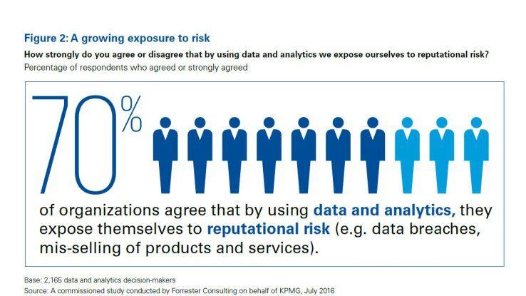 Die Sorgen der Entscheider sind stark ausgeprägt. Die Grafik zeigt exemplarisch ein zentrales internationales Ergebnis der Studie. 70 Prozent der Befragten glauben, dass Datenanalyse riskant für ihre Reputation sein kann.
