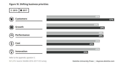 Digitalisierung ist in aller Munde. Deshalb ist der Kunde auf der Prioritätenliste der globalen Liste nach oben gerückt. Keine Konjunktur hat derzeit das Thema Innovation.