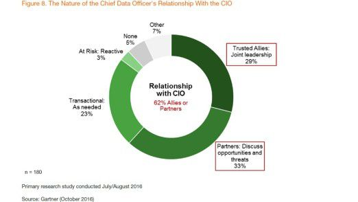 CDOs betrachten CIO mehrheitlich als Alliierte oder Partner. Das zeigt diese Grafik.